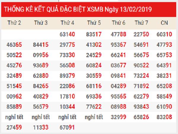 Soi cầu lô dự đoán chính xác kqxsmb ngày 25/02