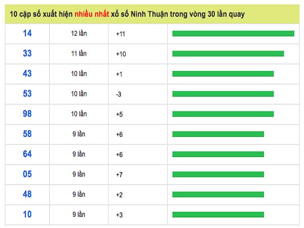 Phân tích soi cầu xổ số Ninh Thuận ngày 21/06 chính xác