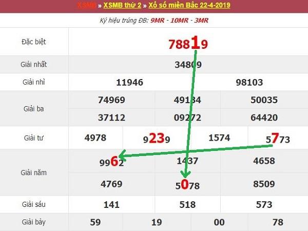 Nhận định lô đẹp kết quả xổ số miền bắc ngày 23/07 tỷ lệ trúng cao