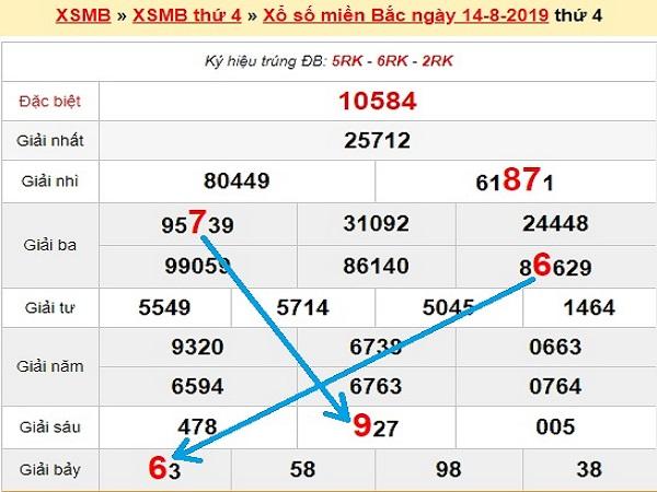 Tổng hợp dự đoán KQXSMB thứ 5 ngày 15/08