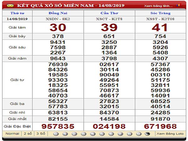 Phân tích KQXSMN ngày 21/08 chuẩn xác 100%
