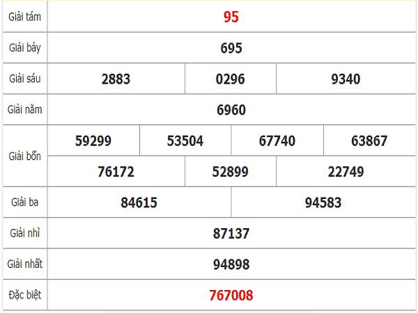 Soi cầu kqxsbl thứ 3 ngày 17/12 tỷ lệ trúng lớn