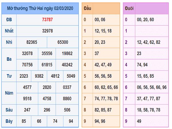 Bảng tổng hợp lô tô xổ số miền bắc ngày 03/03 hôm nay