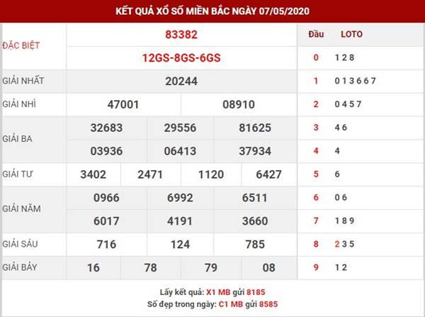 Dự đoán KQXS Miền Bắc thứ 6 ngày 8-5-2020