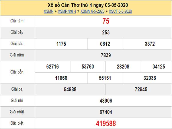 Nhận định KQXSCT- xổ số cần thơ thứ 4 ngày 13/05 chuẩn xác
