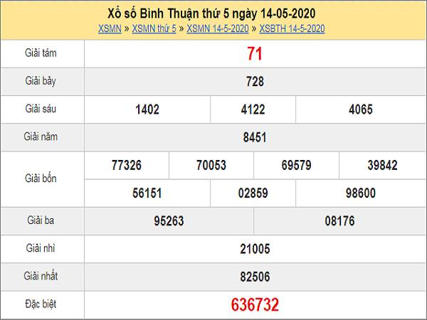 Nhận định XSBTH 21/5/2020