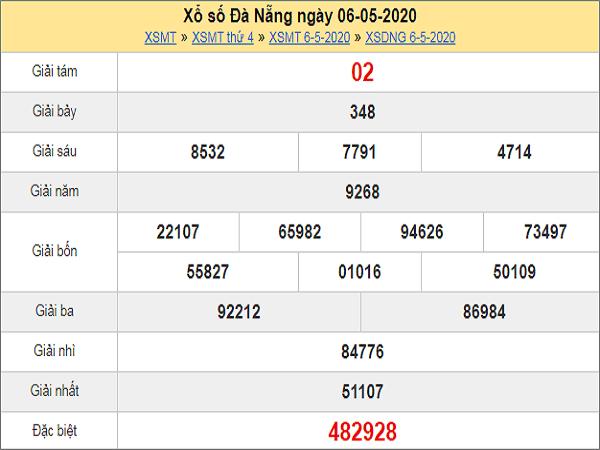 kqxs-da-nang-ngay-6-5-2020-min