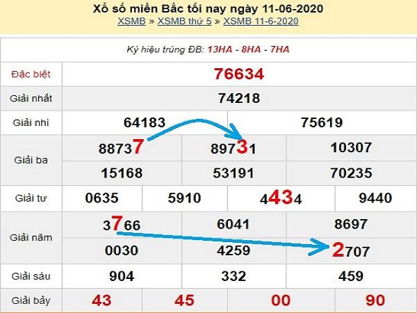 Phân tích KQXSMB- xổ số miền bắc thứ 6 ngày 12/06 xác suất trúng lớn