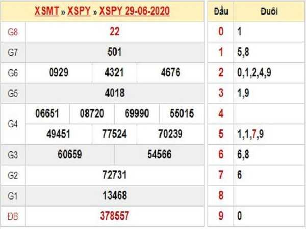 Bảng KQXSPY- Phân tích xổ số phú yên ngày 06/07 chuẩn xác
