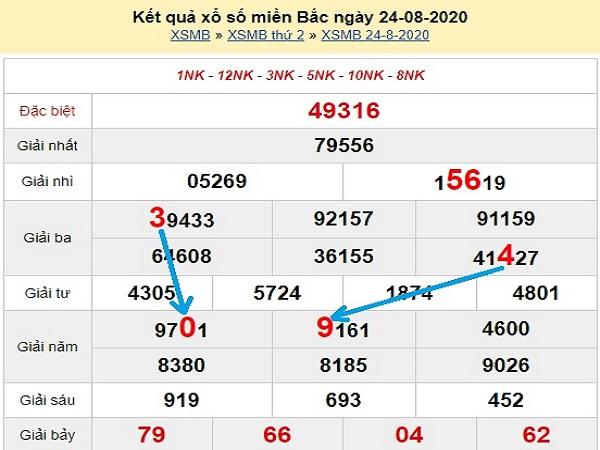Phân tích KQXSMB- xổ số miền bắc ngày 25/08/2020