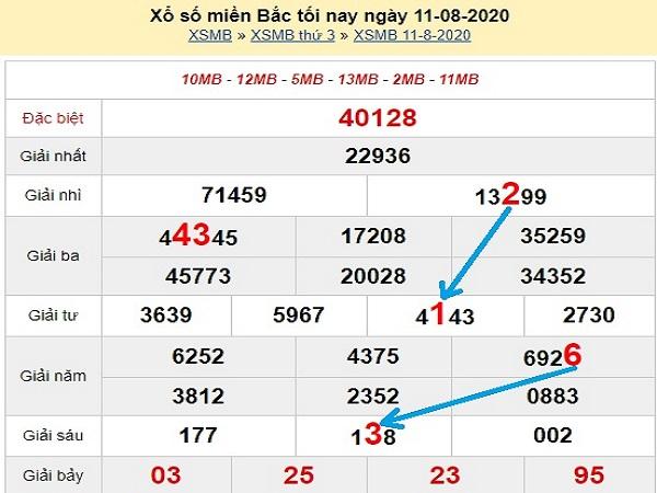 Dự đoán KQXSMB- xổ số miền bắc ngày 12/08/2020