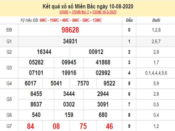 Bảng KQXSMB- Phân tích xổ số miền bắc ngày 11/08 của các chuyên gia