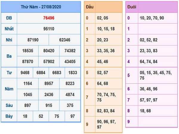 Phân tích xổ số miền bắc - KQXSMB thứ 6 ngày 28/08/2020