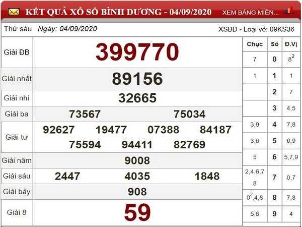Nhận định KQXSBD- xổ số bình dương thứ 6 ngày 11/09
