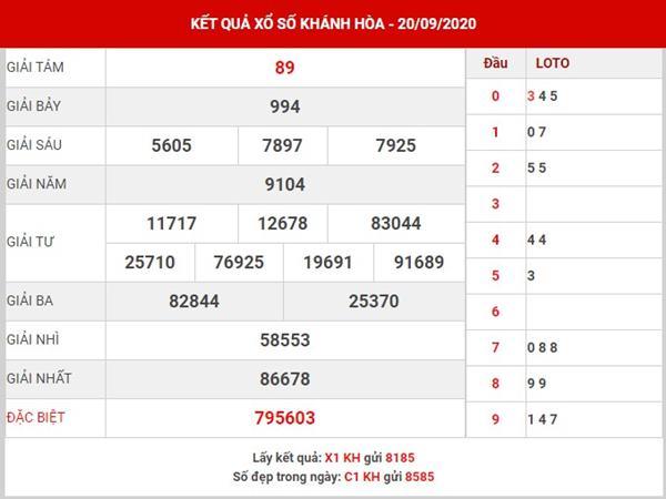 Thống kê sổ xố Khánh Hòa thứ 4 ngày 23-9-2020