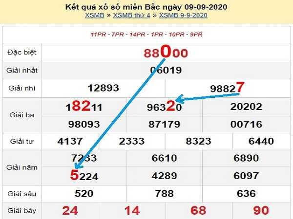 Nhận định KQXSMB- xổ số miền bắc thứ 5 ngày 10/09/2020