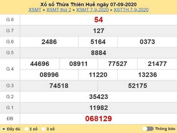 Nhận định KQXSTTH- xổ số thừa thiên huế ngày 14/09/2020 hôm nay