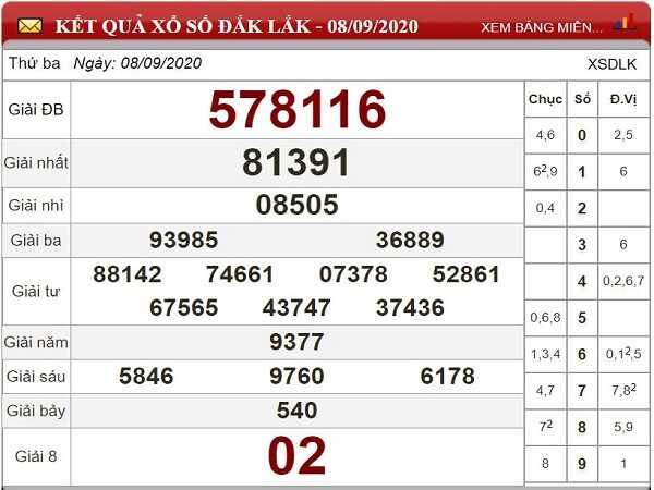 Tổng hợp phân tích KQXSDL- xổ số đắc lắc thứ 3 ngày 15/09/2020