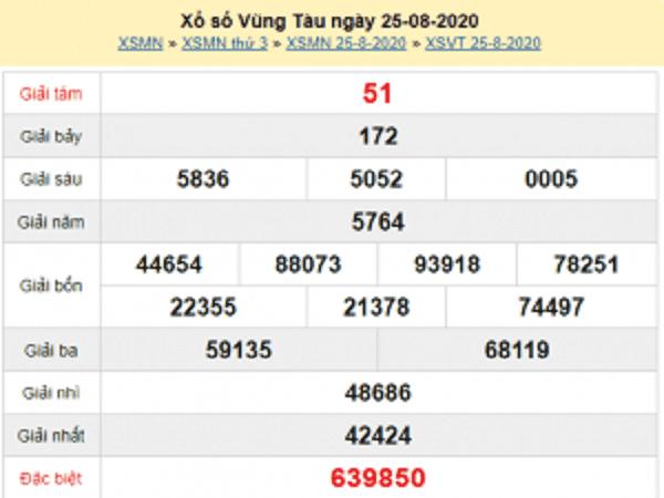 Tổng hợp dự đoán KQXSVT- xổ số vũng tàu thứ 3 ngày 01/09/2020