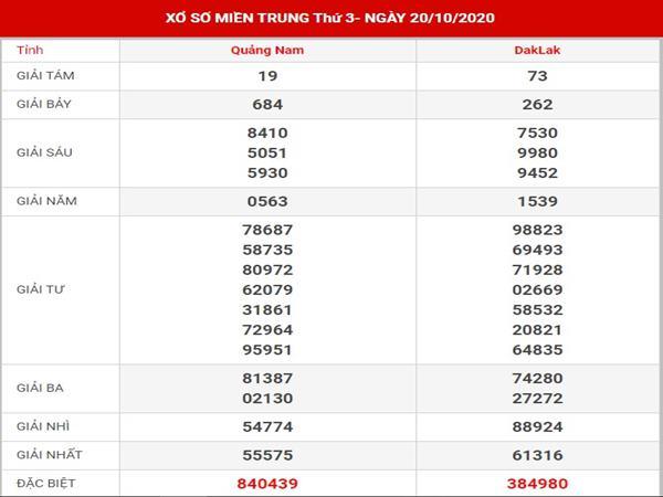 Thống kê kết quả XSMT thứ 3 ngày 27-10-2020