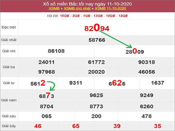 Dự đoán KQXSMB ngày 12/10/2020-  chốt số kết quả miền bắc