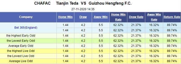 Kèo bóng đá hôm nay giữa Tianjin Teda vs Guizhou Hengfeng