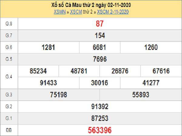 Tổng hợp dự đoán XSCM ngày 09/11/2020- xổ số cà mau