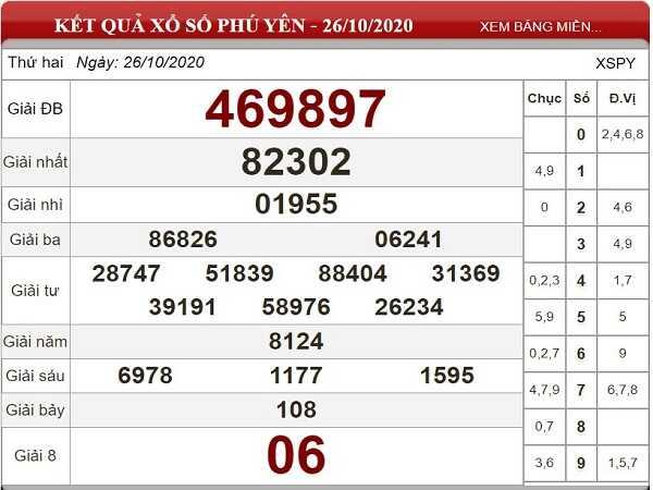 Tổng hợp phân tích KQXSPY ngày 02/11/2020- xổ số phú yên