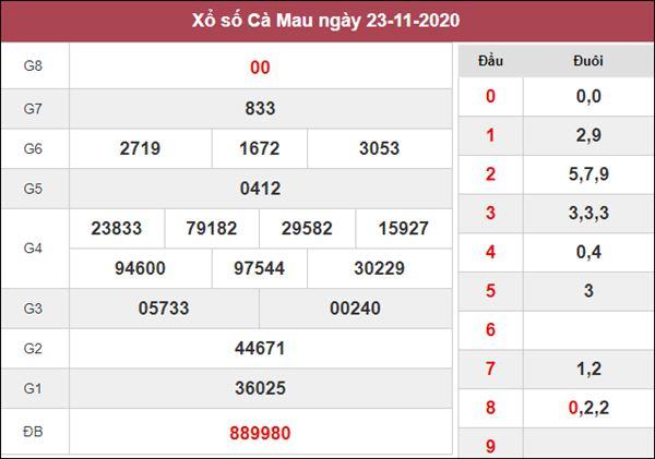 Nhận định KQXS Cà Mau 30/11/2020 chốt XSCM thứ 2