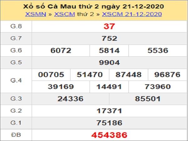 Phân tích KQXSCM ngày 28/12/2020- xổ số cà mau chi tiết