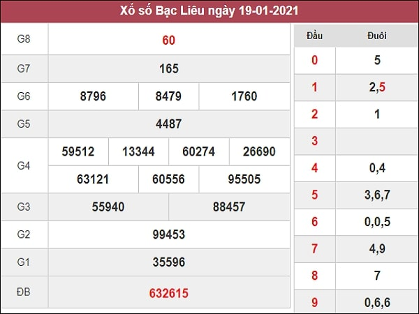 Nhận định XSBL 26/1/2021