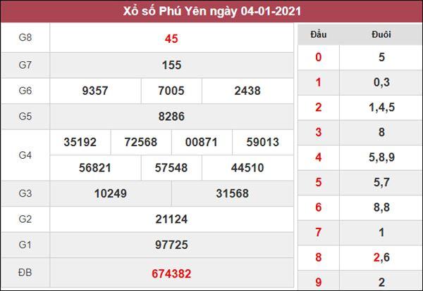 Soi cầu KQXS Phú Yên 11/1/2021 thứ 2 cùng siêu cao thủ