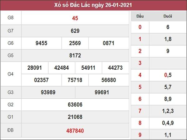 Nhận định XSDLK 2/2/2021