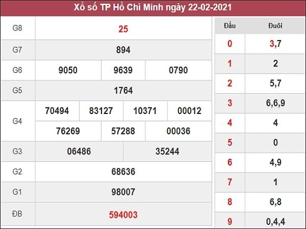 Phân tích XSHCM 27/2/2021