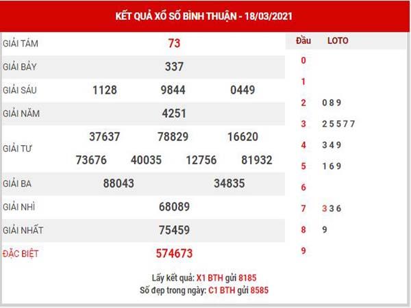 Phân tích XSBTH ngày 25/3/2021 - Phân tích xổ số Bình Thuận thứ 5