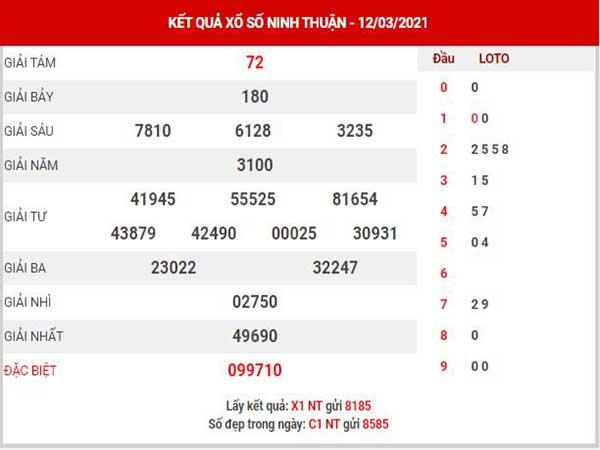 Phân tích XSNT ngày 19/3/2021 - Phân tích KQ Ninh Thuận thứ 6