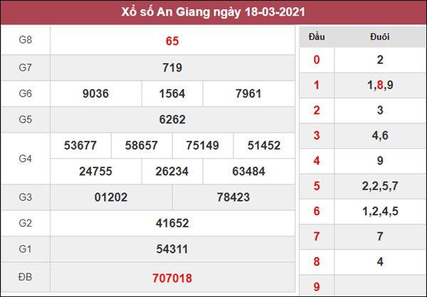 Thống kê XSAG 25/3/2021 tổng hợp cặp số thần Tài hôm nay
