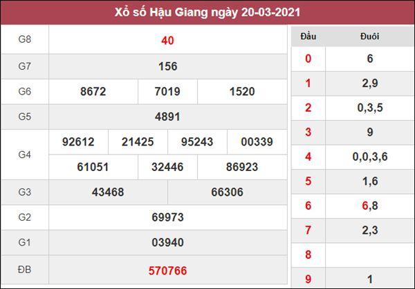 Dự đoán XSHG 27/3/2021 thứ 7 chốt loto số đẹp siêu chuẩn