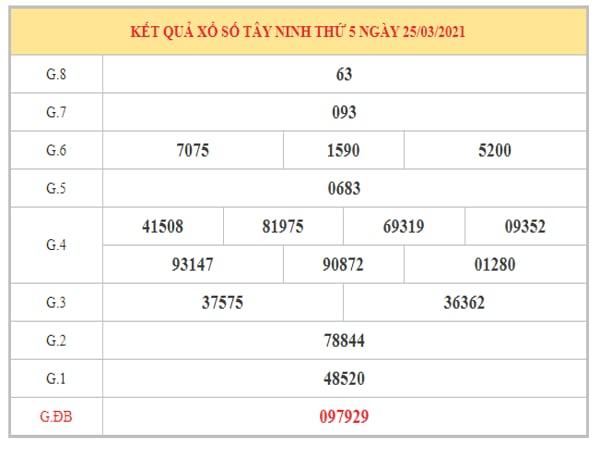 Phân tích KQXSTN ngày 1/4/2021 dựa trên kết quả kì trước