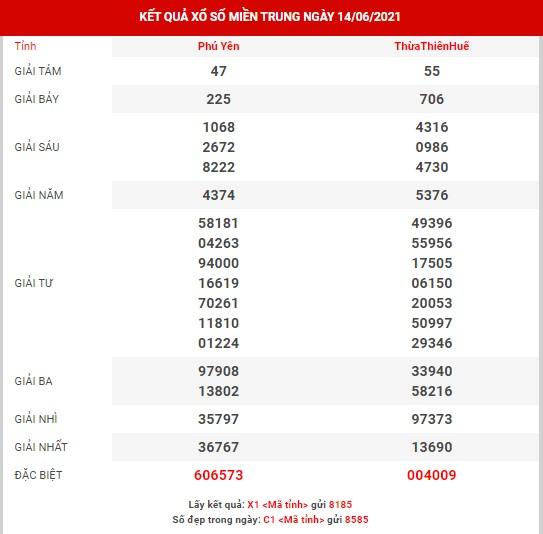 Thống kê kết quả xổ số Phú Yên  ngày 14-06 - KQXSPY