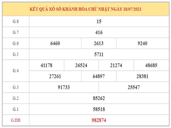 Thống kê KQXSKH ngày 21/7/2021 dựa trên kết quả kì trước