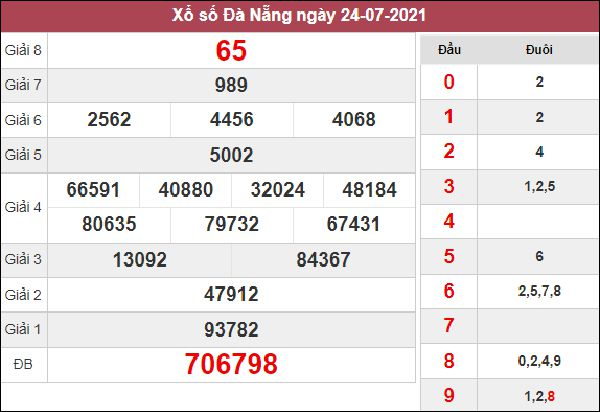 Phân tích XSDNG 11/8/2021 chốt số Đà Nẵng miễn phí siêu chuẩn