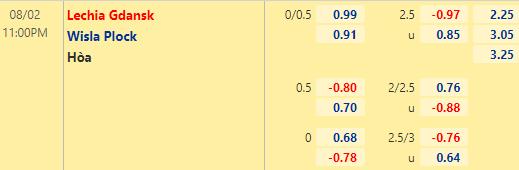 Tỷ lệ kèo bóng đá giữa Lechia Gdansk vs Wisla Plock