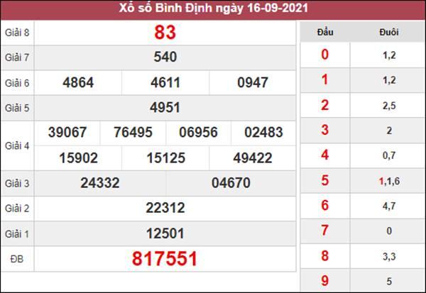 Soi cầu SXBDI 23/9/2021 thứ 5 chốt cầu VIP Bình Định
