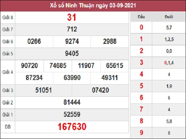 Phân tích xổ số Ninh Thuận 10/9/2021