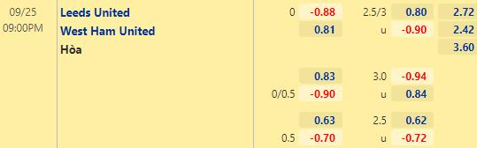Tỷ lệ kèo giữa Leeds Utd vs West Ham